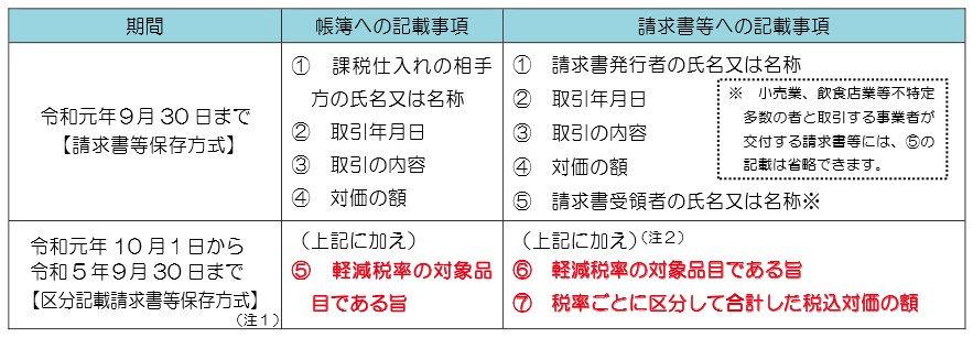 仕入税額控除の要件(令和元年10月1日~令和5年9月30日)