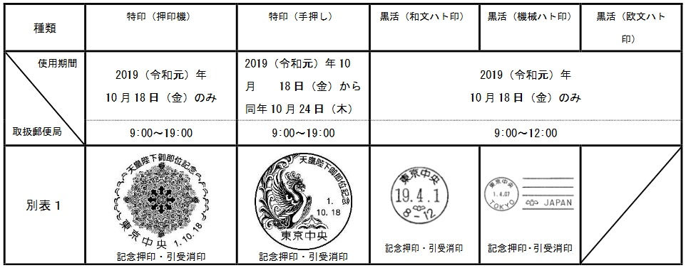 「天皇陛下御即位記念」の特印(特殊通信日付印)