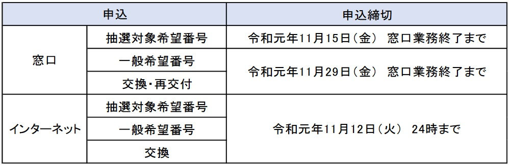 「ラグビーワールドカップ特別仕様ナンバープレート」の申込期限区分