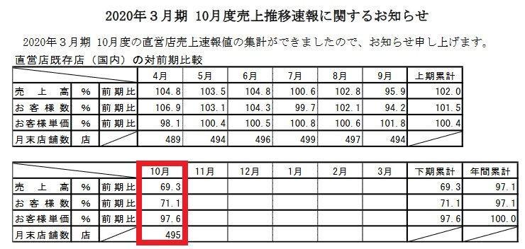 幸楽苑の2019年10月度営業状況