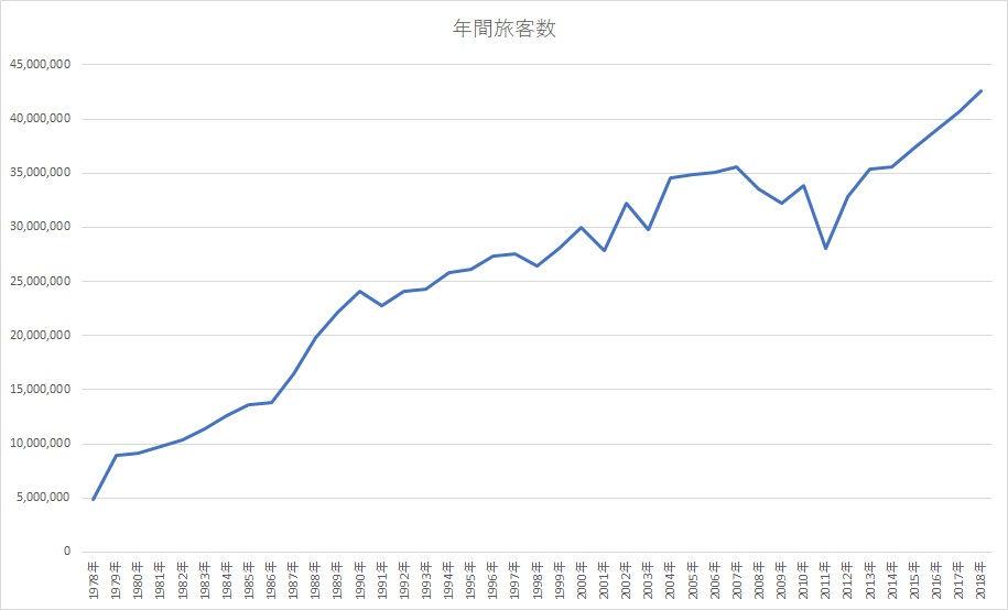 成田国際空港の年間旅客数推移
