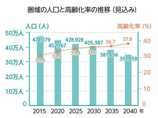『西九州させぼ広域都市圏』の人口推移予測
