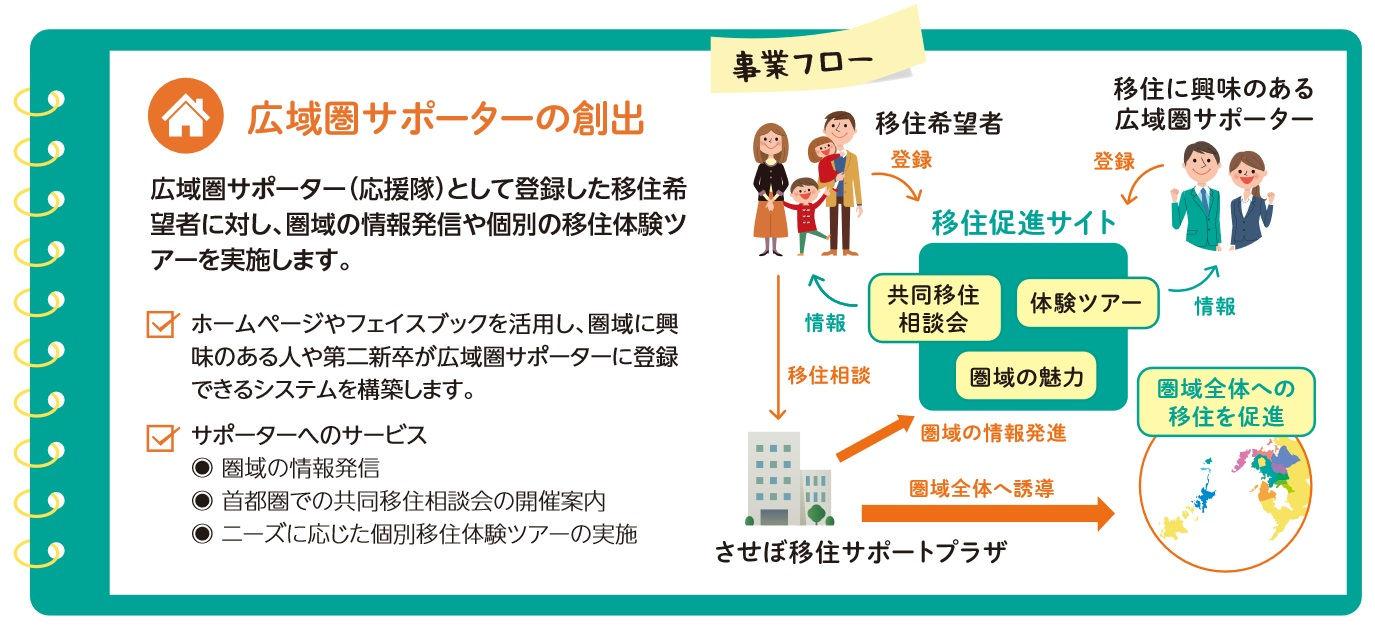 『西九州させぼ広域都市圏サポーター』を幅広く募集中