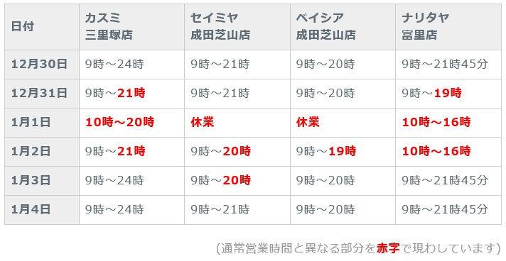 (2019年~2020年)年末年始の成田三里塚地域・各食品スーパー営業状況まとめ