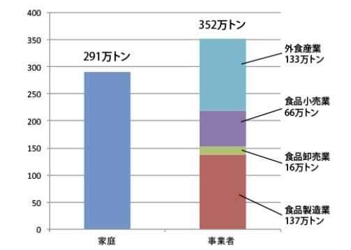 日本の食品廃棄状況