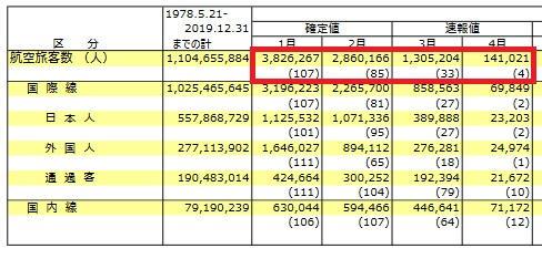 成田空港の利用者数は過去最低水準に下落