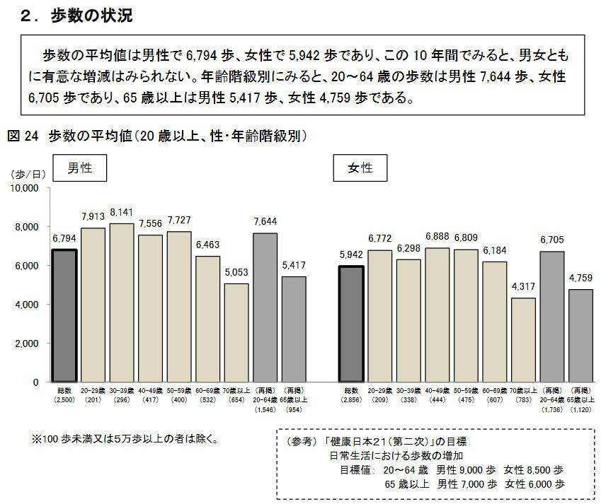厚生労働省『国民健康・栄養調査』