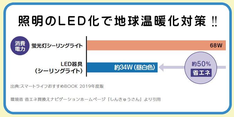 LED照明でどのぐらい省電力化できるのか検証