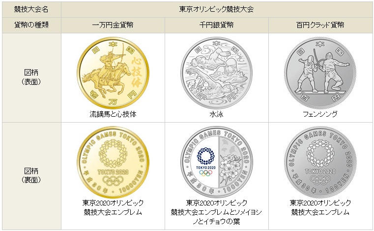 東京2020大会記念貨幣の額面は合計4種類