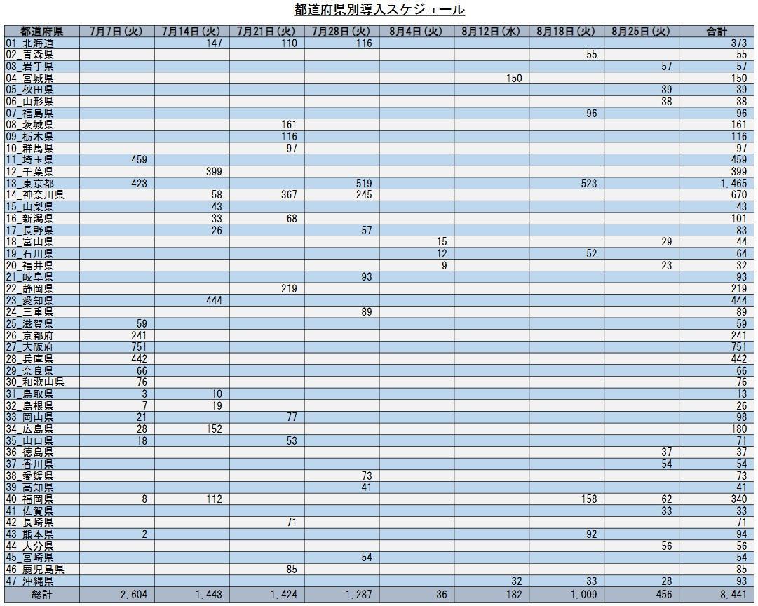 郵便局への都道府県別の導入スケジュール