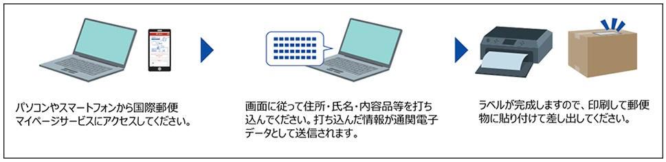 「国際郵便マイページサービス」利用で通関電子データ送信